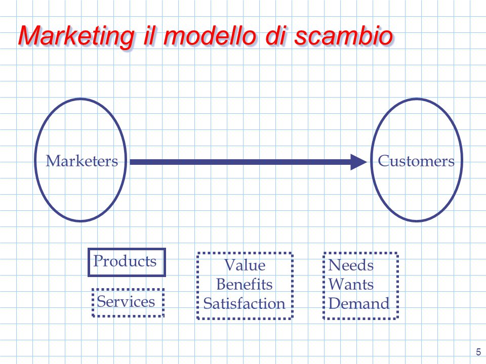 26 MarketMarket Il mercato è costituito da tutti i potenziali customers che condividono un particolare bisogno o desiderio e hanno la possibilità di impegnarsi in uno scambio per soddisfare le proprie necessità.