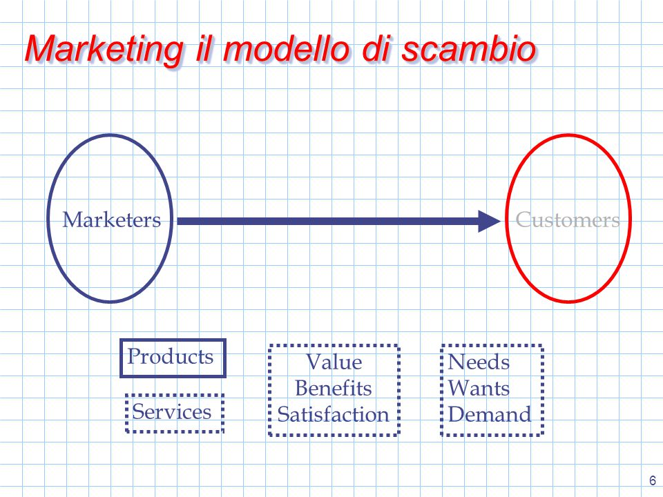 7 MarketersCustomers Products Services Needs Wants Demand Value Benefits Satisfaction Marketing il modello di scambio