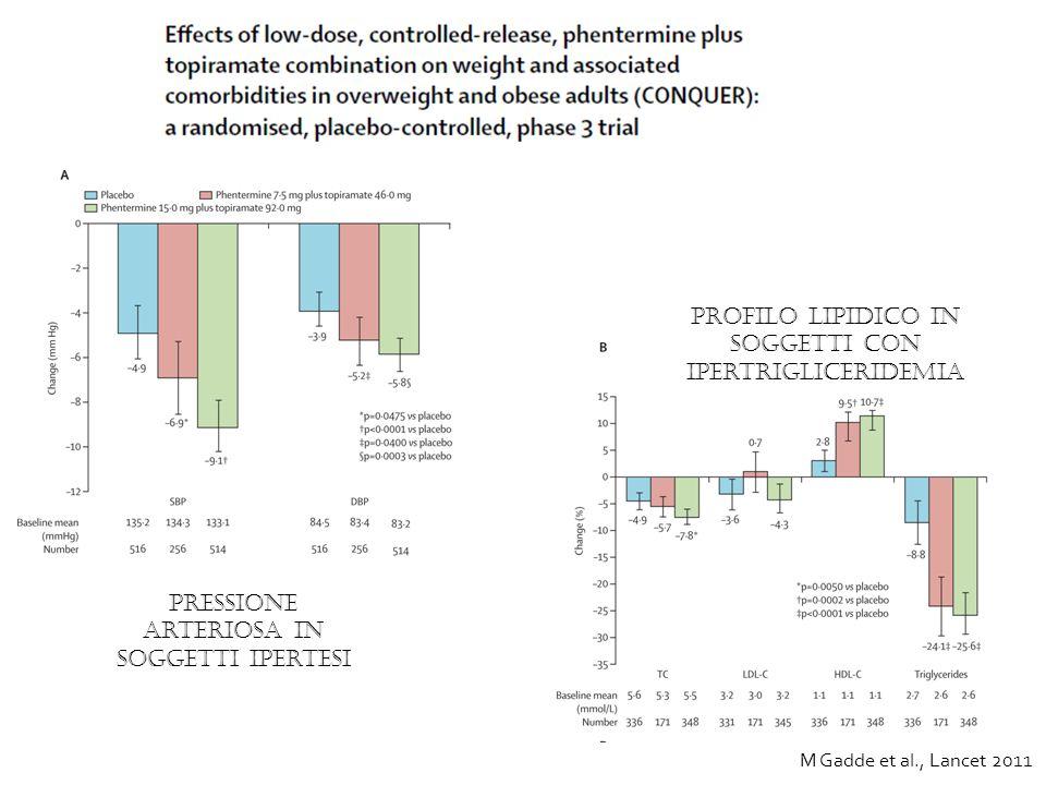 pressione arteriosa in soggetti ipertesi profilo lipidico in soggetti con ipertrigliceridemia