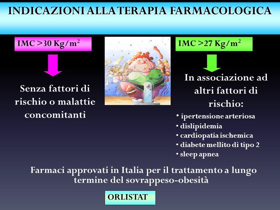 INDICAZIONI ALLA TERAPIA FARMACOLOGICA Farmaci approvati in Italia per il trattamento a lungo termine del sovrappeso-obesità IMC >30 Kg/m 2 IMC >27 Kg/m 2 Senza fattori di rischio o malattie concomitanti In associazione ad altri fattori di rischio: ipertensione arteriosa dislipidemia cardiopatia ischemica diabete mellito di tipo 2 sleep apnea ORLISTAT