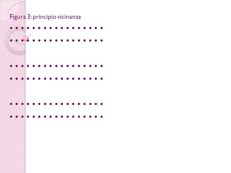 Figura 3: principio vicinanza