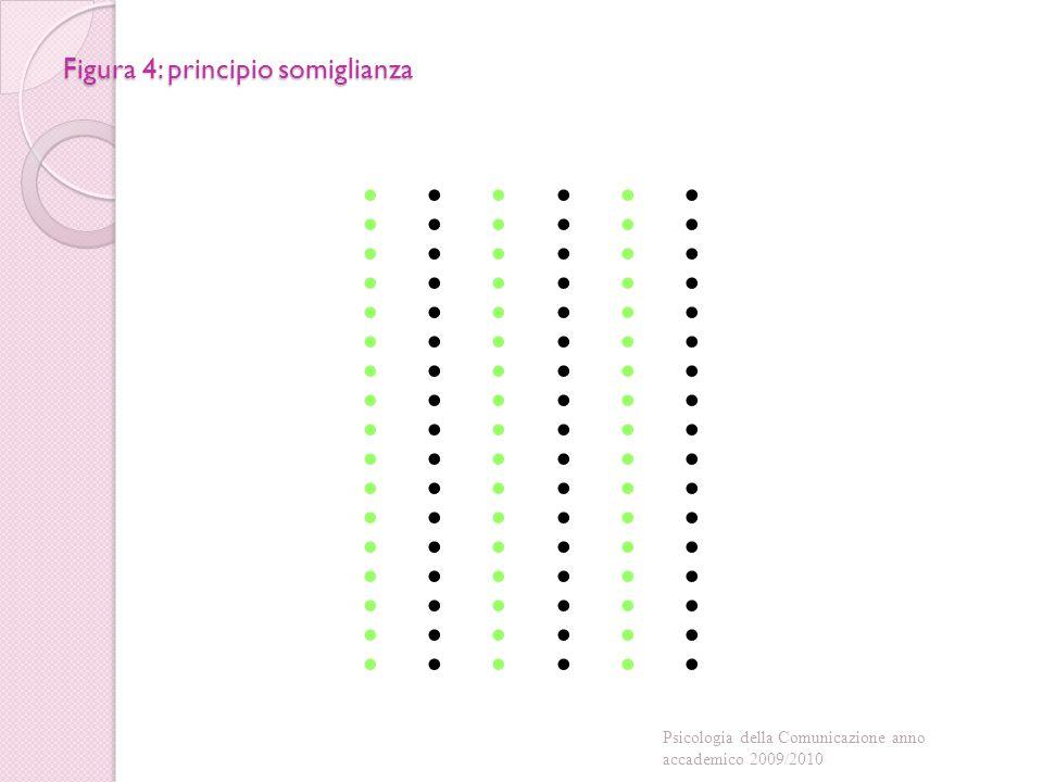 Figura 4: principio somiglianza Psicologia della Comunicazione anno accademico 2009/2010