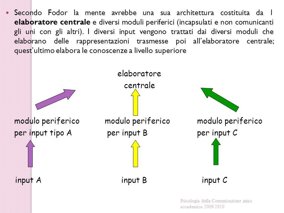 Secondo Fodor la mente avrebbe una sua architettura costituita da 1 elaboratore centrale e diversi moduli periferici (incapsulati e non comunicanti gli uni con gli altri).