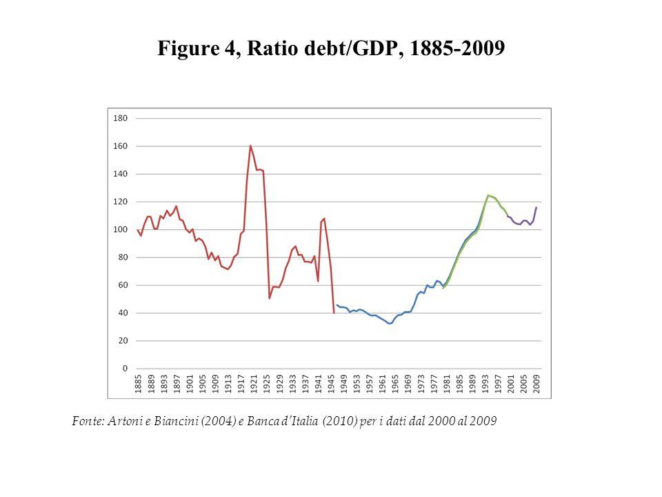 Figure 4, Ratio debt/GDP, 1885-2009 Fonte: Artoni e Biancini (2004) e Banca d'Italia (2010) per i dati dal 2000 al 2009