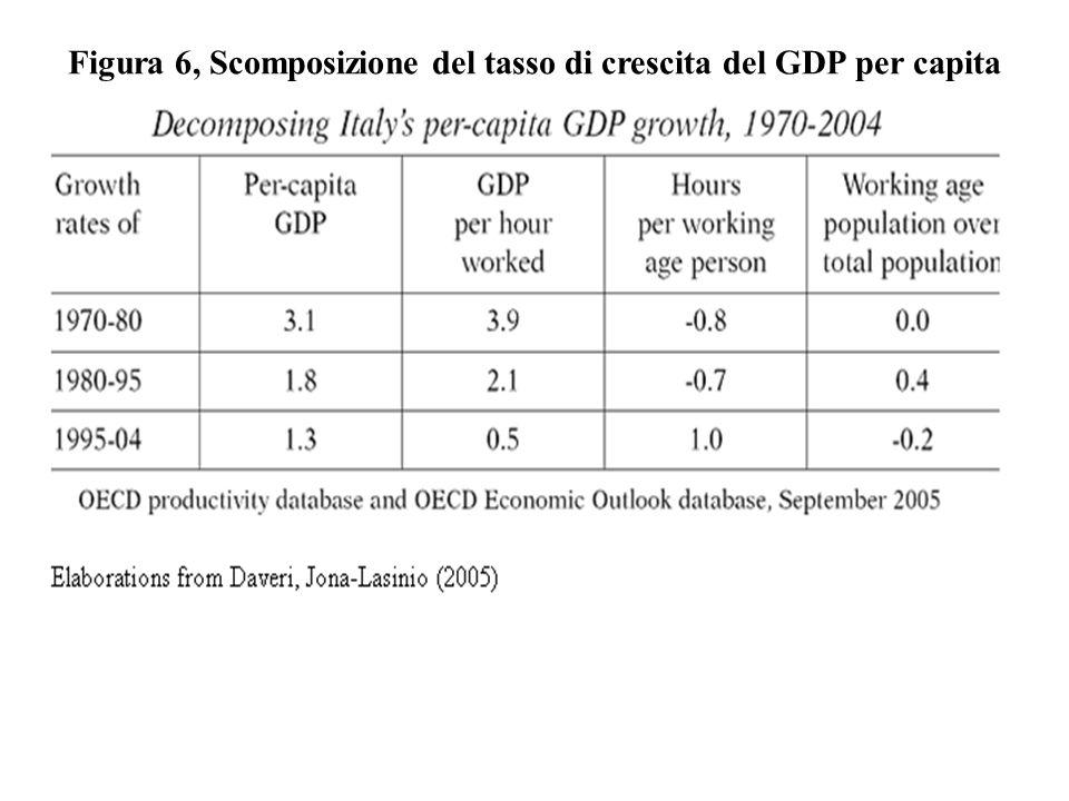Figura 6, Scomposizione del tasso di crescita del GDP per capita