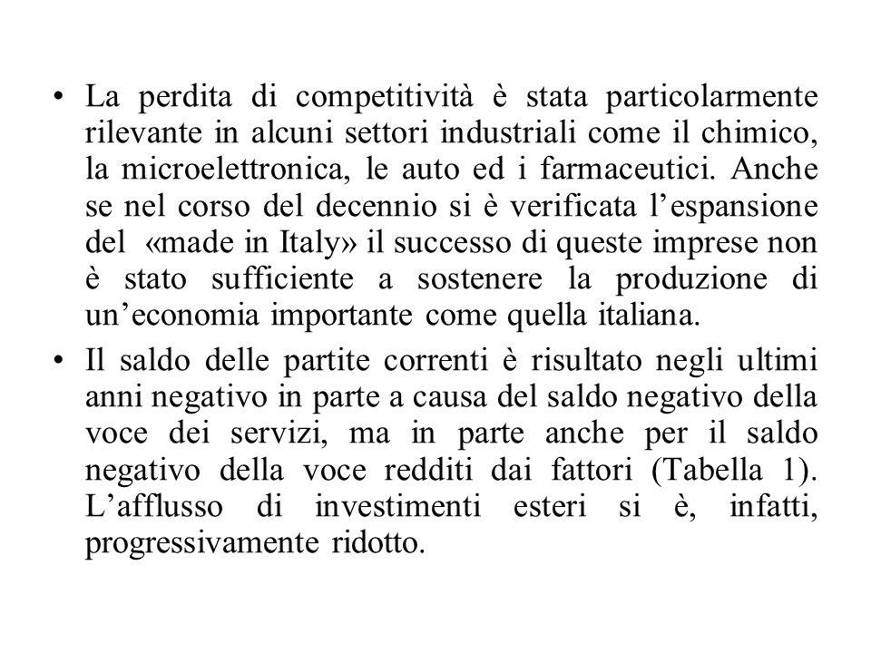 La perdita di competitività è stata particolarmente rilevante in alcuni settori industriali come il chimico, la microelettronica, le auto ed i farmaceutici.