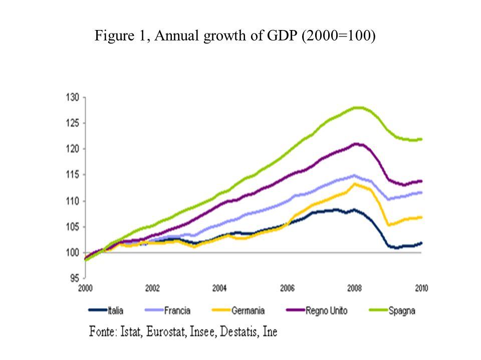 In passato ad una moderazione salariale seguiva un aumento dell'occupazione e corrispondentemente del prodotto nazionale (Figura 9).