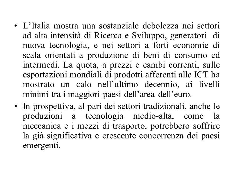 L'Italia mostra una sostanziale debolezza nei settori ad alta intensità di Ricerca e Sviluppo, generatori di nuova tecnologia, e nei settori a forti e