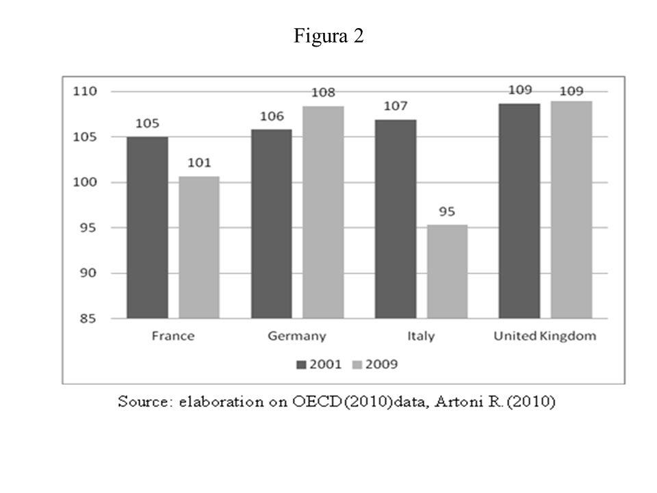 In Italia i fattori che hanno generato il declino hanno natura strutturale ed hanno radici molto lontane.