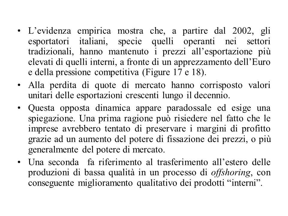 L'evidenza empirica mostra che, a partire dal 2002, gli esportatori italiani, specie quelli operanti nei settori tradizionali, hanno mantenuto i prezzi all'esportazione più elevati di quelli interni, a fronte di un apprezzamento dell'Euro e della pressione competitiva (Figure 17 e 18).