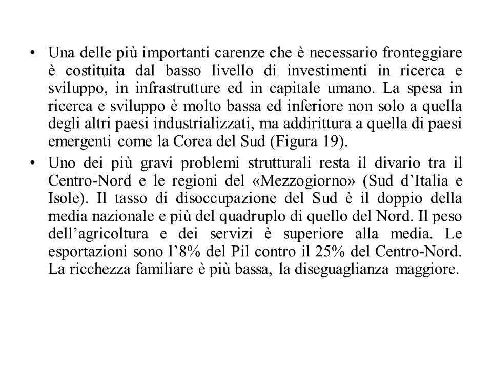 Una delle più importanti carenze che è necessario fronteggiare è costituita dal basso livello di investimenti in ricerca e sviluppo, in infrastrutture