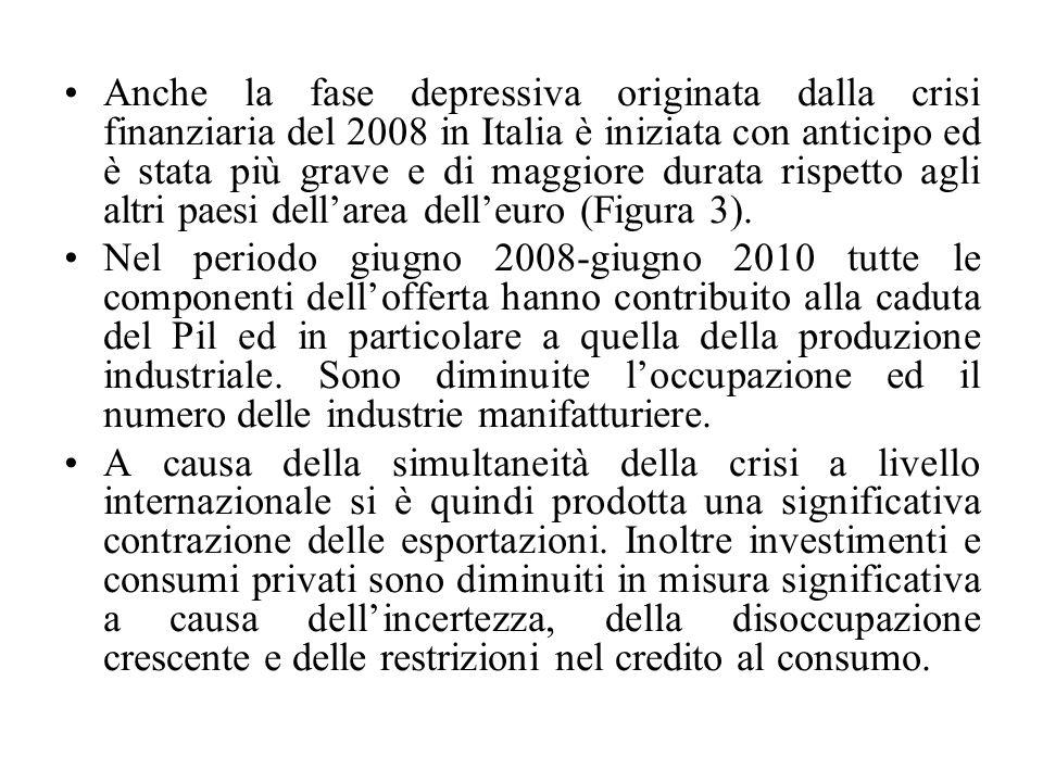 Anche la fase depressiva originata dalla crisi finanziaria del 2008 in Italia è iniziata con anticipo ed è stata più grave e di maggiore durata rispetto agli altri paesi dell'area dell'euro (Figura 3).