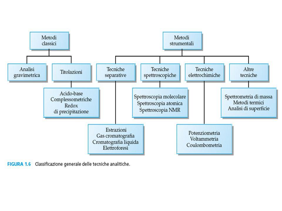 SPETTROSCOPIA E' la disciplina che studia l'INTERAZIONE delle radiazioni elettromagnetiche con gli stadi quantici di energia della materia.