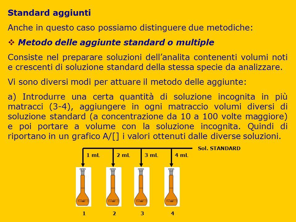Standard aggiunti Anche in questo caso possiamo distinguere due metodiche:  Metodo delle aggiunte standard o multiple Consiste nel preparare soluzion