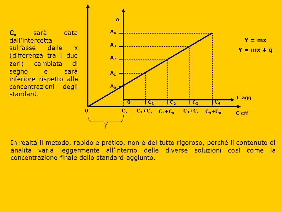 C agg A A0A0 A4A4 A3A3 A2A2 A1A1 C eff C1C1 C4C4 C2C2 C3C3 0 CxCx 0C 1 +C x C 4 +C x C 3 +C x C 2 +C x Y = mx Y = mx + q C x sarà data dall'intercetta