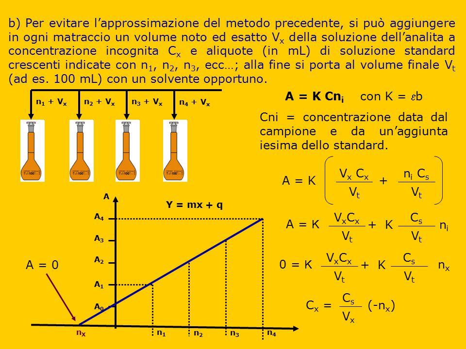 b) Per evitare l'approssimazione del metodo precedente, si può aggiungere in ogni matraccio un volume noto ed esatto V x della soluzione dell'analita