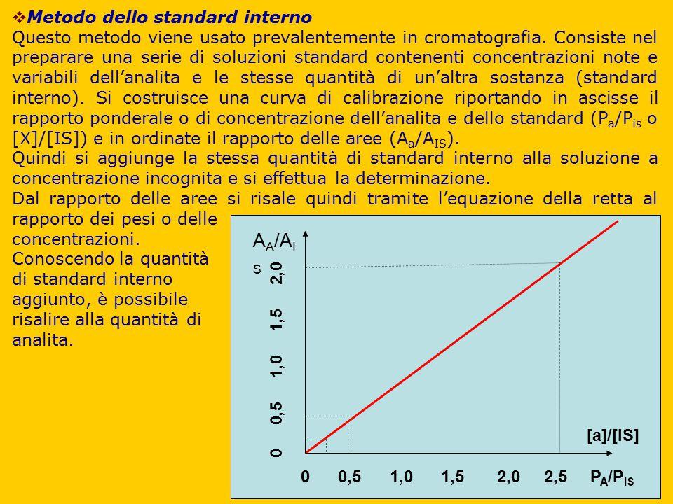  Metodo dello standard interno Questo metodo viene usato prevalentemente in cromatografia. Consiste nel preparare una serie di soluzioni standard con