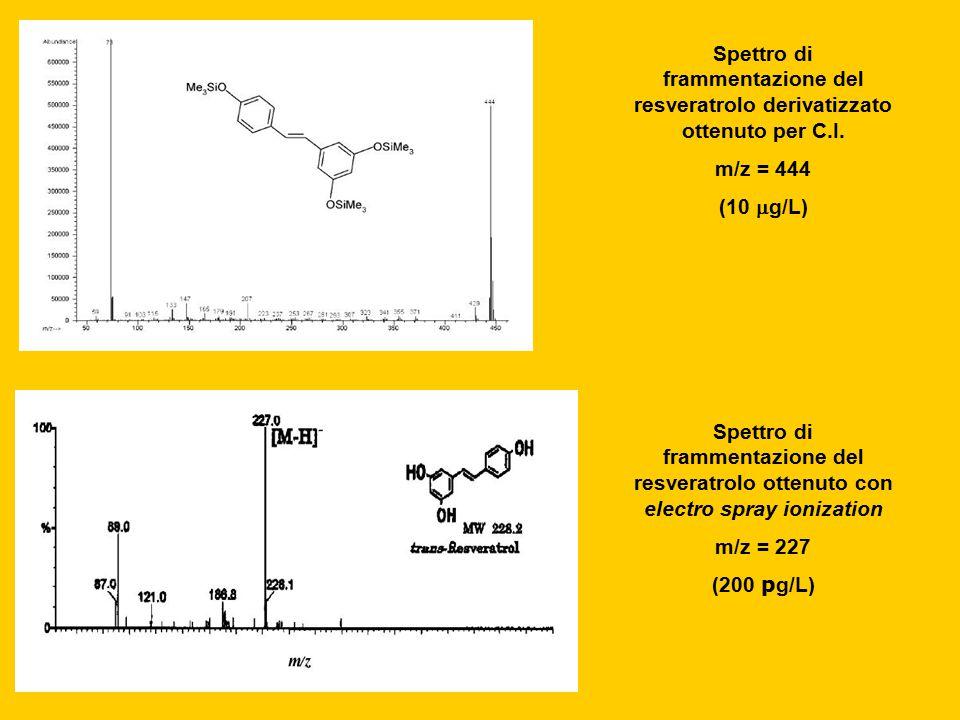 Spettro di frammentazione del resveratrolo derivatizzato ottenuto per C.I. m/z = 444 (10  g/L) Spettro di frammentazione del resveratrolo ottenuto co