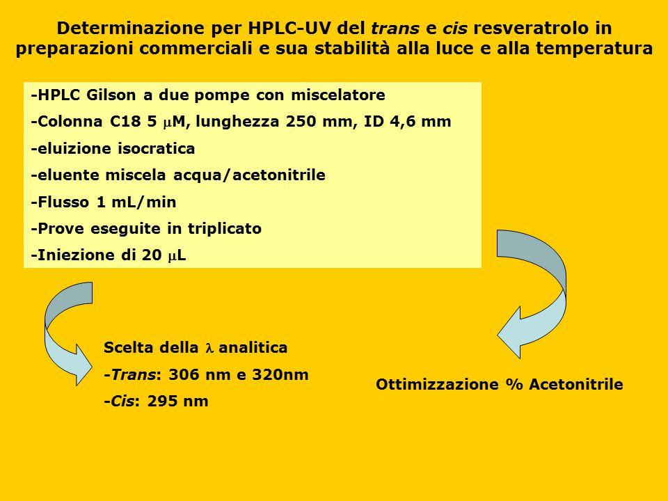 Determinazione per HPLC-UV del trans e cis resveratrolo in preparazioni commerciali e sua stabilità alla luce e alla temperatura -HPLC Gilson a due po