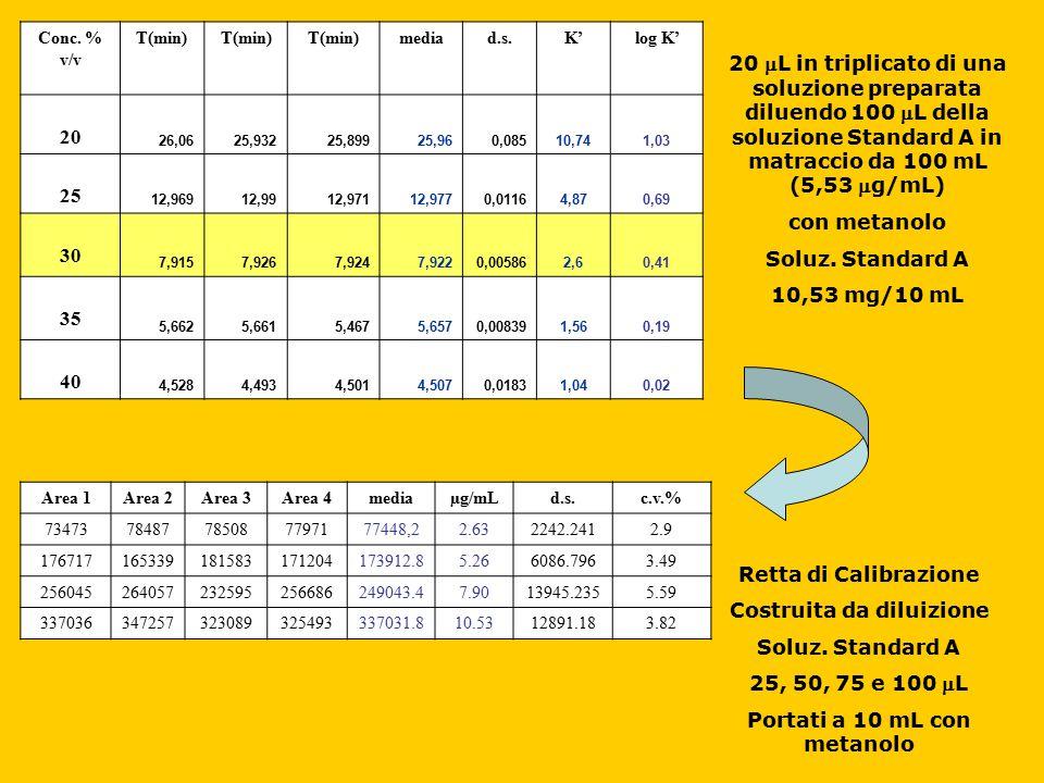 Conc. % v/v T(min) mediad.s.K'log K' 20 26,0625,93225,89925,960,08510,741,03 25 12,96912,9912,97112,9770,01164,870,69 30 7,9157,9267,9247,9220,005862,