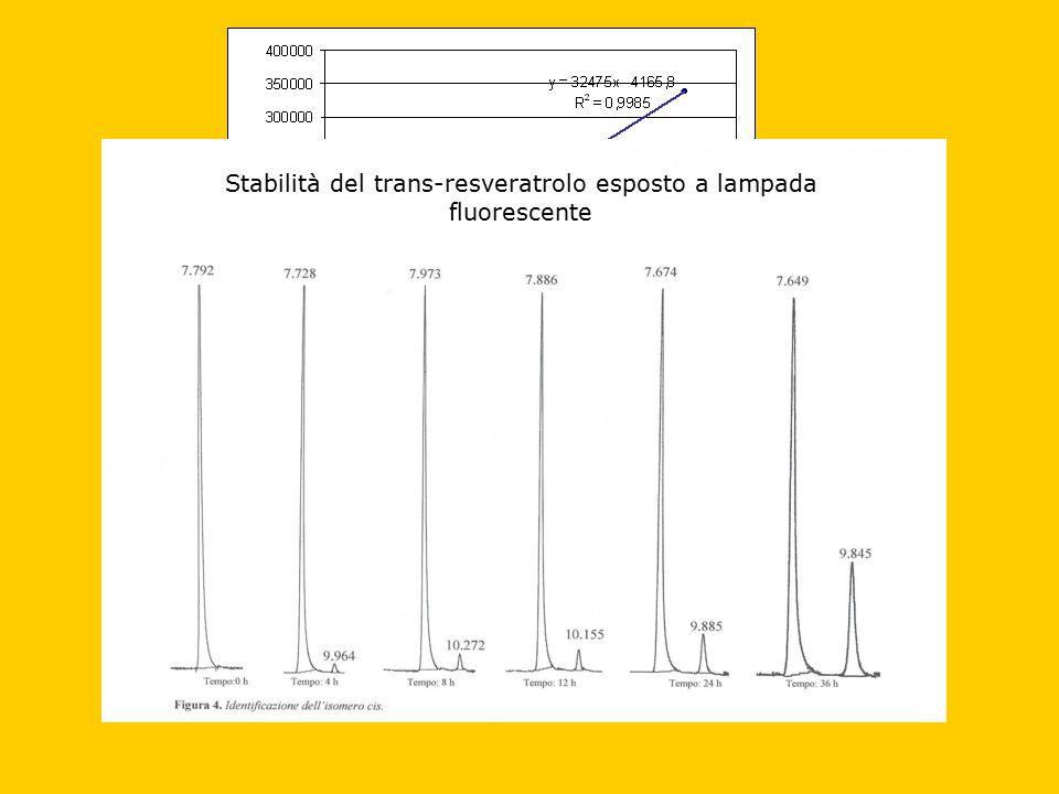 Stabilità del trans-resveratrolo esposto a lampada fluorescente