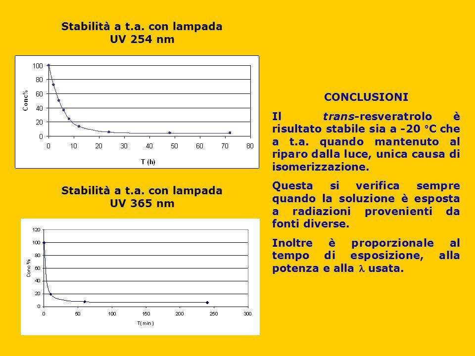 Stabilità a t.a. con lampada UV 254 nm Stabilità a t.a. con lampada UV 365 nm CONCLUSIONI Il trans-resveratrolo è risultato stabile sia a -20 °C che a