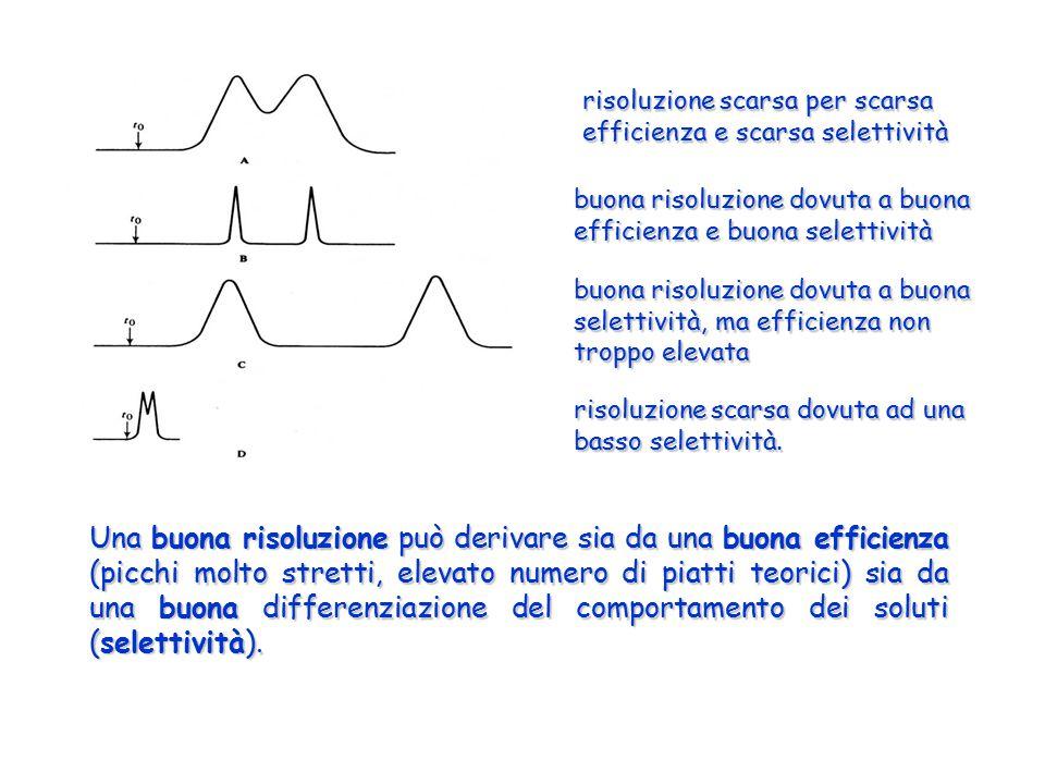 risoluzione scarsa per scarsa efficienza e scarsa selettività buona risoluzione dovuta a buona efficienza e buona selettività risoluzione scarsa dovut