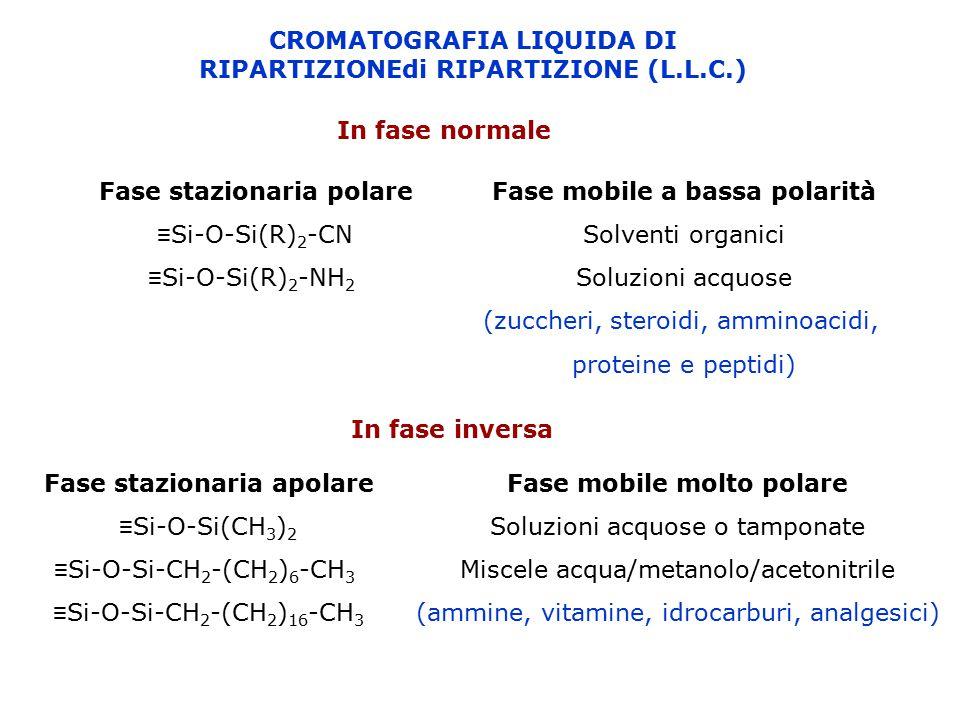 CROMATOGRAFIA LIQUIDA DI RIPARTIZIONEdi RIPARTIZIONE (L.L.C.) In fase normale Fase stazionaria polare ≡ Si-O-Si(R) 2 -CN ≡ Si-O-Si(R) 2 -NH 2 Fase mob