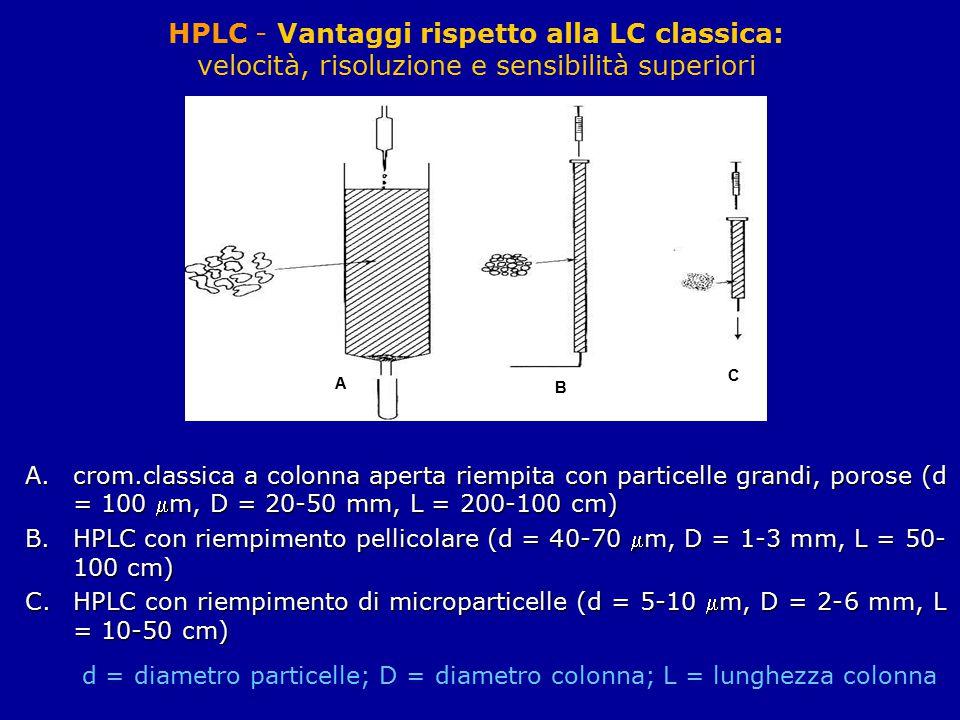 HPLC - Vantaggi rispetto alla LC classica: velocità, risoluzione e sensibilità superiori A B C A.crom.classica a colonna aperta riempita con particell