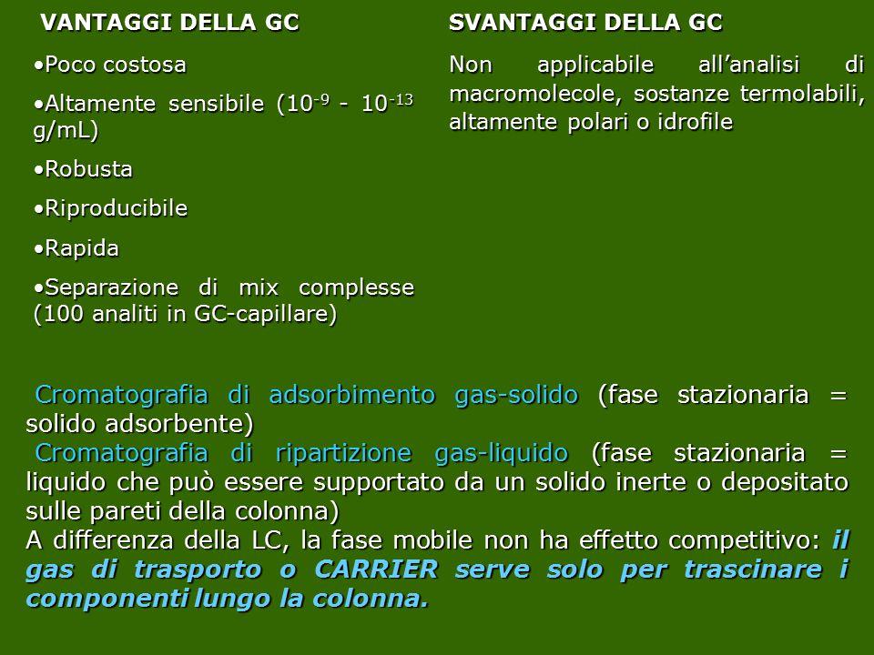 VANTAGGI DELLA GC VANTAGGI DELLA GC Poco costosaPoco costosa Altamente sensibile (10 -9 - 10 -13 g/mL)Altamente sensibile (10 -9 - 10 -13 g/mL) Robust