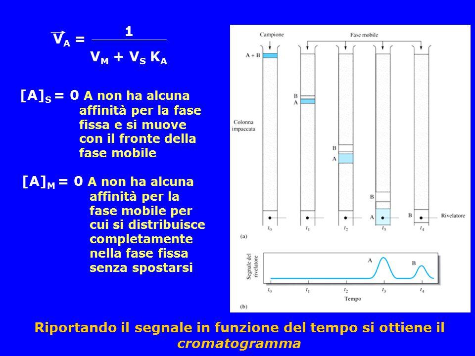 V A = 1 V M + V S K A [A] S = 0 A non ha alcuna affinità per la fase fissa e si muove con il fronte della fase mobile [A] M = 0 A non ha alcuna affini
