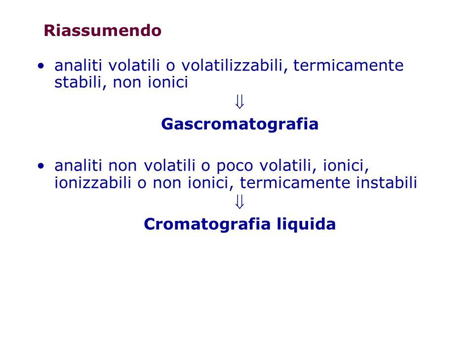 Riassumendo analiti volatili o volatilizzabili, termicamente stabili, non ionici  Gascromatografia analiti non volatili o poco volatili, ionici, ioni