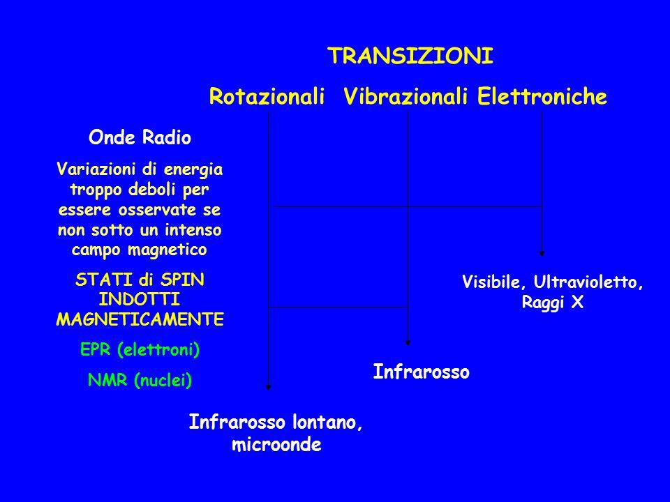 Infrarosso lontano, microonde TRANSIZIONI RotazionaliVibrazionaliElettroniche Infrarosso Visibile, Ultravioletto, Raggi X Onde Radio Variazioni di ene