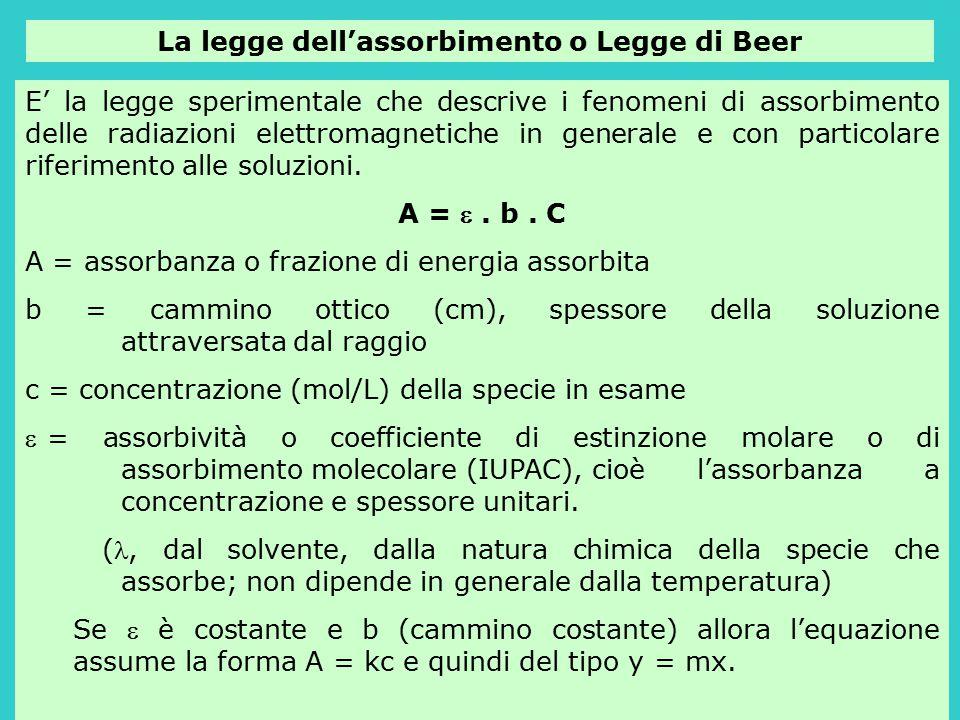La legge dell'assorbimento o Legge di Beer E' la legge sperimentale che descrive i fenomeni di assorbimento delle radiazioni elettromagnetiche in gene