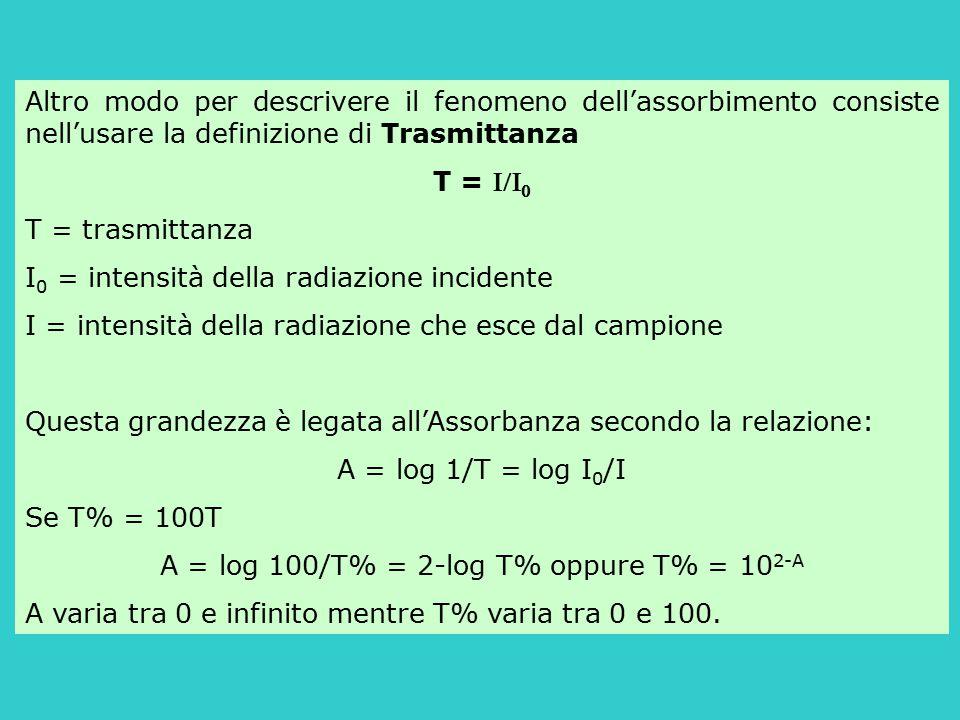 Altro modo per descrivere il fenomeno dell'assorbimento consiste nell'usare la definizione di Trasmittanza T =   T = trasmittanza I 0 = intensità