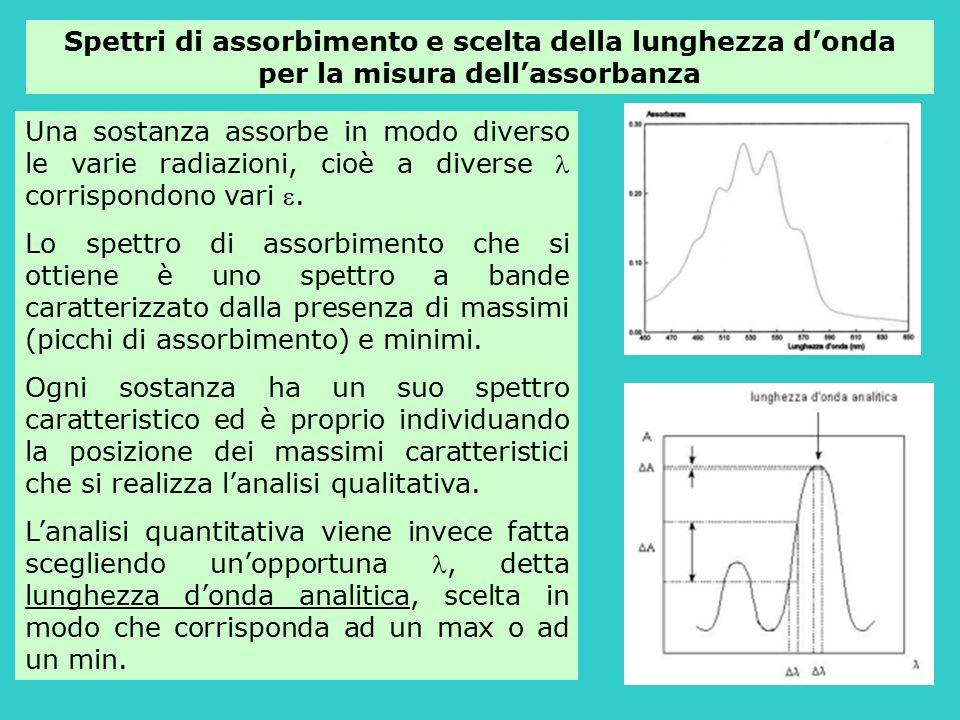 Spettri di assorbimento e scelta della lunghezza d'onda per la misura dell'assorbanza Una sostanza assorbe in modo diverso le varie radiazioni, cioè a