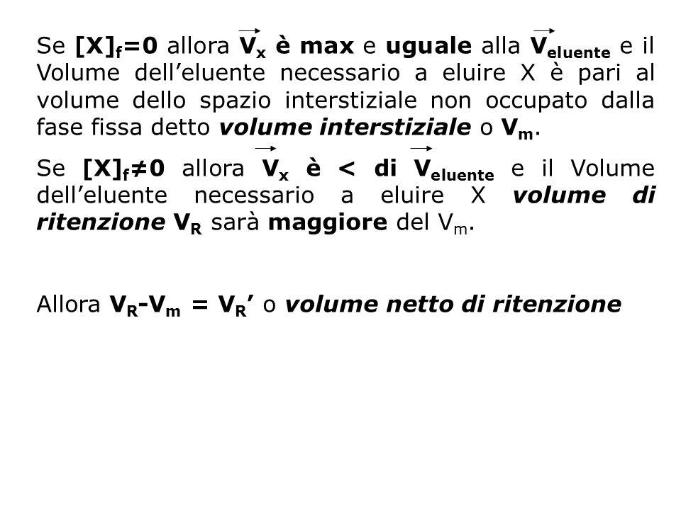Se [X] f =0 allora V x è max e uguale alla V eluente e il Volume dell'eluente necessario a eluire X è pari al volume dello spazio interstiziale non oc