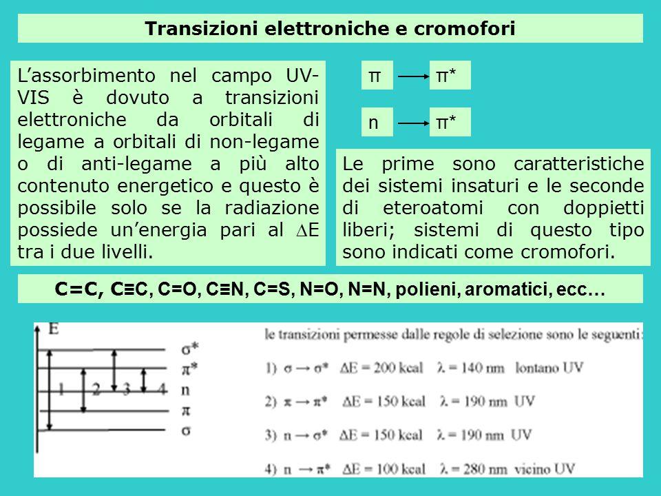 Transizioni elettroniche e cromofori L'assorbimento nel campo UV- VIS è dovuto a transizioni elettroniche da orbitali di legame a orbitali di non-lega