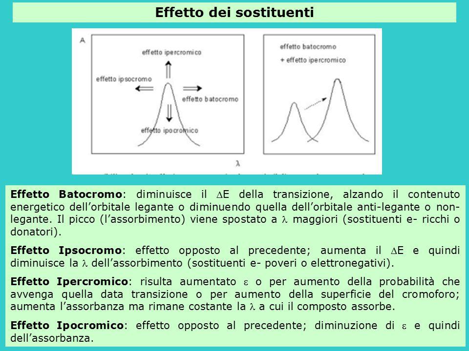 Effetto dei sostituenti Effetto Batocromo: diminuisce il E della transizione, alzando il contenuto energetico dell'orbitale legante o diminuendo quel