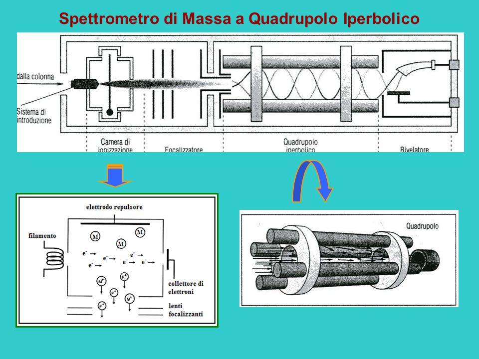 Spettrometro di Massa a Quadrupolo Iperbolico