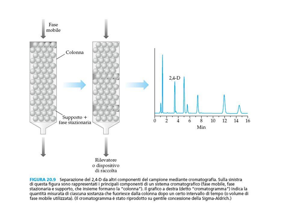 Cromatografia Fase mobile: liquidaFase mobile: gassosa CROMATOGRAFIA LIQUIDA (L.C.) GAS-CROMATOGRAFIA (G.C.) Fase fissa: liquida CROMATOGRAFIA di RIPARTIZIONE (L.L.C.) Colonna Strato sottile Carta Fase fissa: solida CROMATOGRAFIA di ASSORBIMENTO (L.S.C.) Colonna/strato sottile CROMATOGRAFIA a SCAMBIO IONICO (L.S.C.) Colonna/strato sottile GEL CROMATOGRAFIA Colonna/strato sottile CROMATOGRAFIA di AFFINITA' Fase mobile: fluido supercritico CROMATOGRAFIA LIQUIDA SUPERCRITICA (S.F.C.)