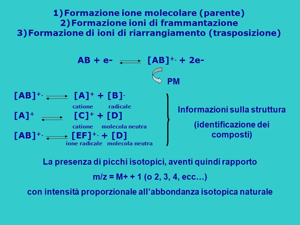 1)Formazione ione molecolare (parente) 2)Formazione ioni di frammantazione 3)Formazione di ioni di riarrangiamento (trasposizione) AB + e- [AB] +. + 2