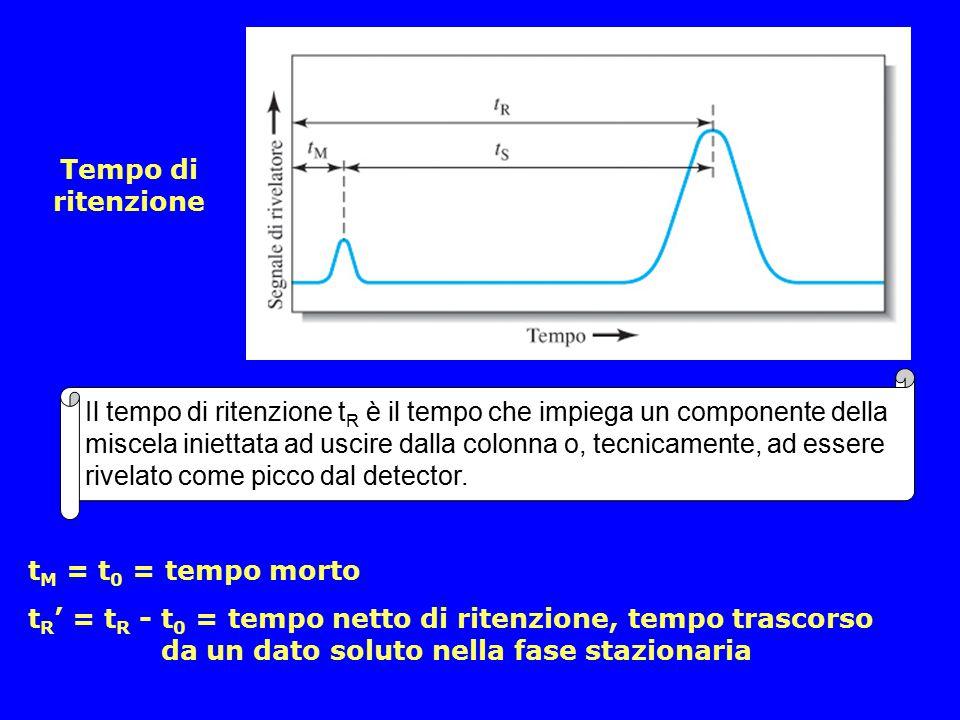 Transizioni elettroniche e cromofori L'assorbimento nel campo UV- VIS è dovuto a transizioni elettroniche da orbitali di legame a orbitali di non-legame o di anti-legame a più alto contenuto energetico e questo è possibile solo se la radiazione possiede un'energia pari al E tra i due livelli.