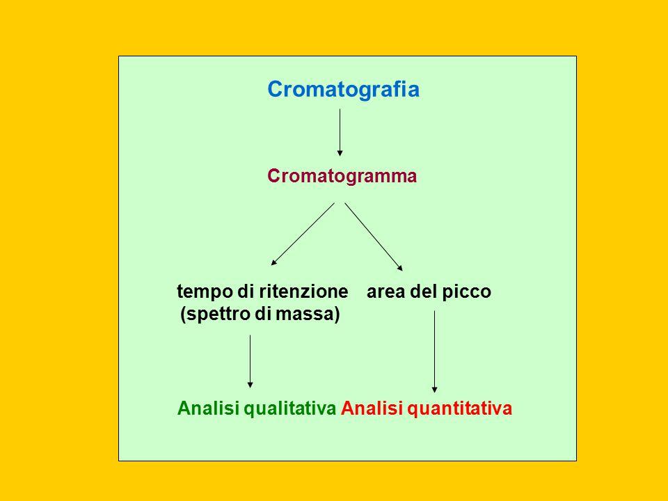 Cromatografia Cromatogramma Analisi qualitativaAnalisi quantitativa tempo di ritenzione (spettro di massa) area del picco