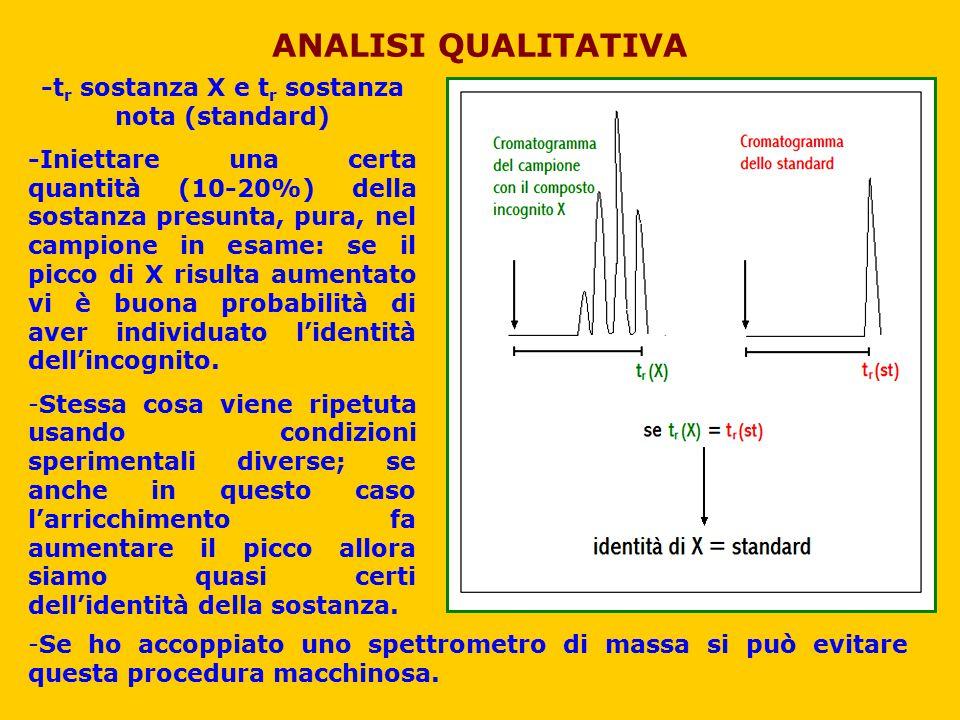 -t r sostanza X e t r sostanza nota (standard) -Iniettare una certa quantità (10-20%) della sostanza presunta, pura, nel campione in esame: se il picc
