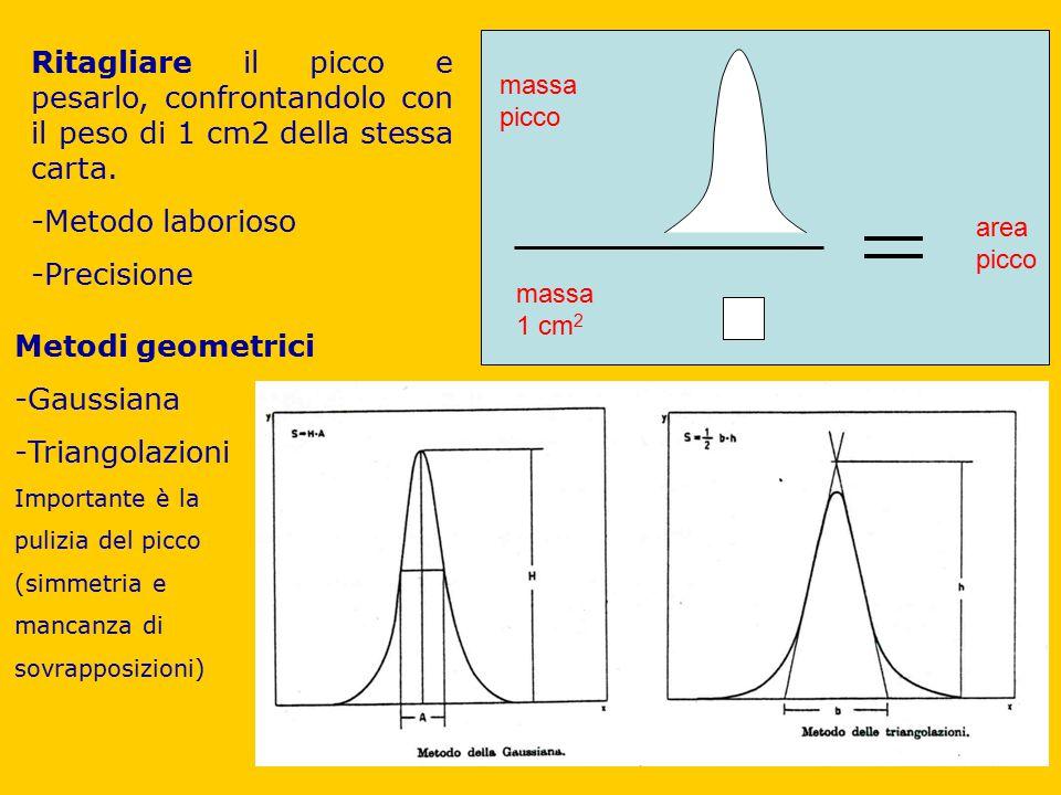 massa picco massa 1 cm 2 area picco Ritagliare il picco e pesarlo, confrontandolo con il peso di 1 cm2 della stessa carta. -Metodo laborioso -Precisio