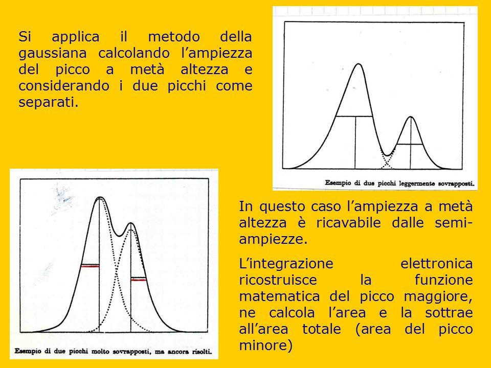 Si applica il metodo della gaussiana calcolando l'ampiezza del picco a metà altezza e considerando i due picchi come separati. In questo caso l'ampiez