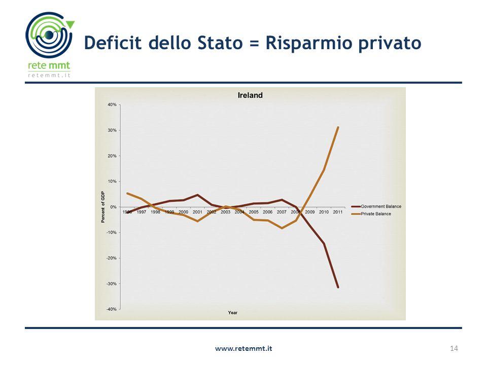 14www.retemmt.it Deficit dello Stato = Risparmio privato