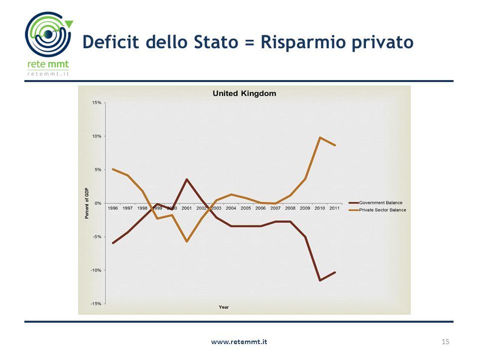 15www.retemmt.it Deficit dello Stato = Risparmio privato