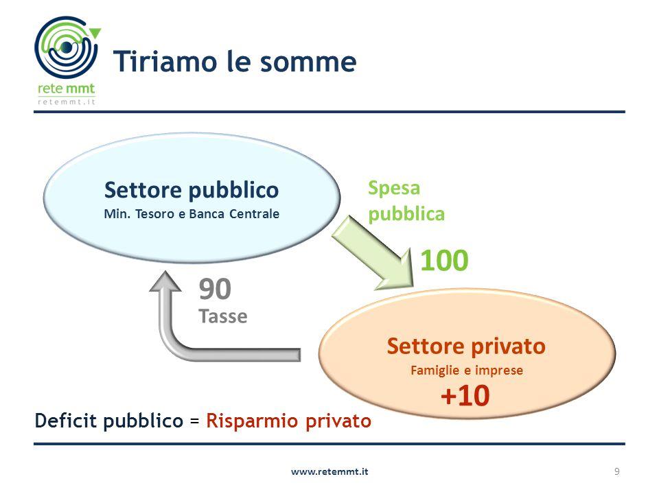 Tiriamo le somme www.retemmt.it9 Spesa pubblica Settore privato Famiglie e imprese Settore pubblico Min. Tesoro e Banca Centrale Tasse 100 90 +10 Defi